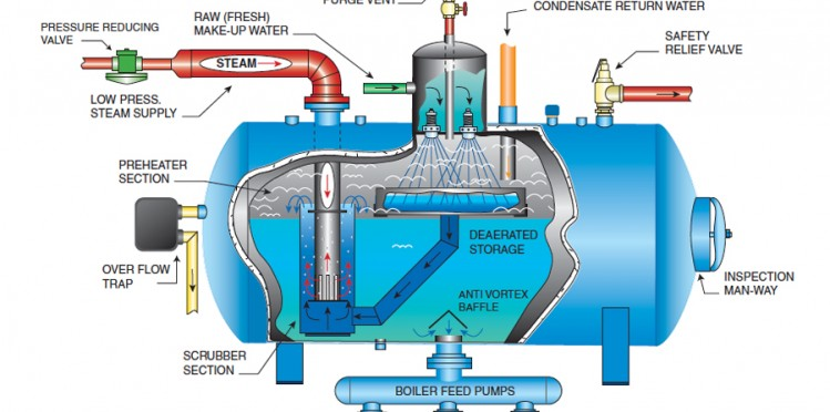 Image Result For Steam Boiler How It Works