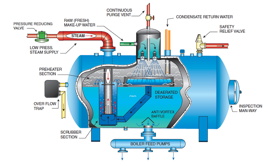 diagram of a water treatment steam boilers with labels parts and factors