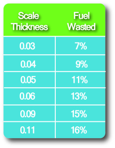 boiler t-graph measuring scale thickness from 0.03 to 0.11 and fuel wasted equivalent from 7% to 16%