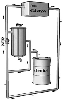 diagram of the pump, filter chemicals, and heat exchanger in a closed-loop system
