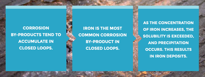 iron is the most common corrosion by-product in closed loops