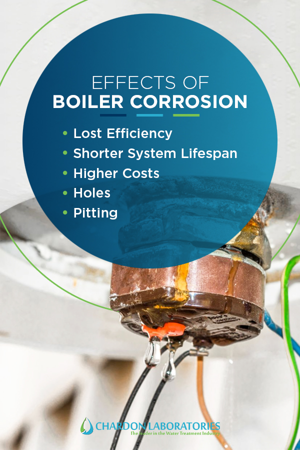 explanation of why boiler corrosion is bad