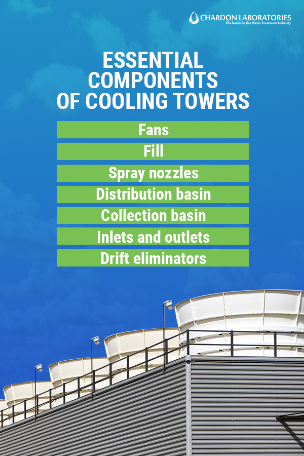 An image of the tops of the cooling towers.