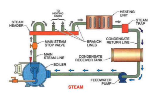 A sketch of a steamboiler.